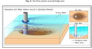 پاورپوینت تحقیق آزمایشگاهی توسعه زمانی آبشستگی در پایه پل مستطیلی بادماغه مثلثی درقوس 180 درجه رودخانه ها